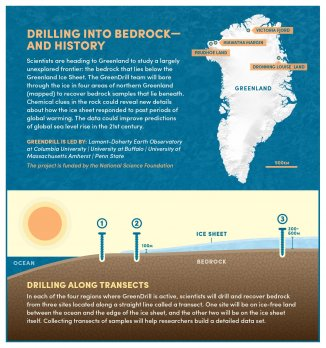 Infographic of project showing map of Greenland and drilling locations.  Source: Bob Wilder/University at Buffalo