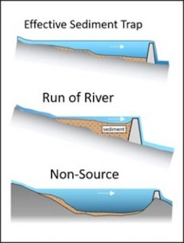 3-part cross-section diagramof dammed rivers of how sediment traps behind dams work