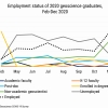 Chart showing employment trends for 2020 Geoscience graduates described in article.